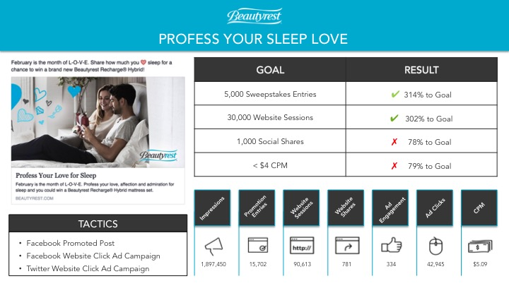 Profress Your Sleep Love - Campaign Report