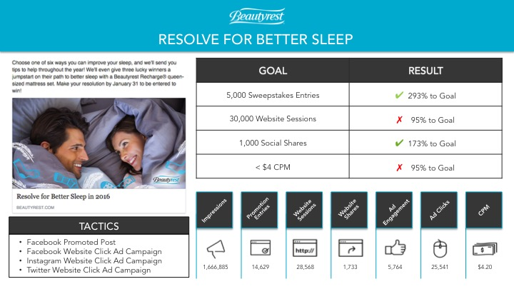 Resolve for Better Sleep - Campaign Report